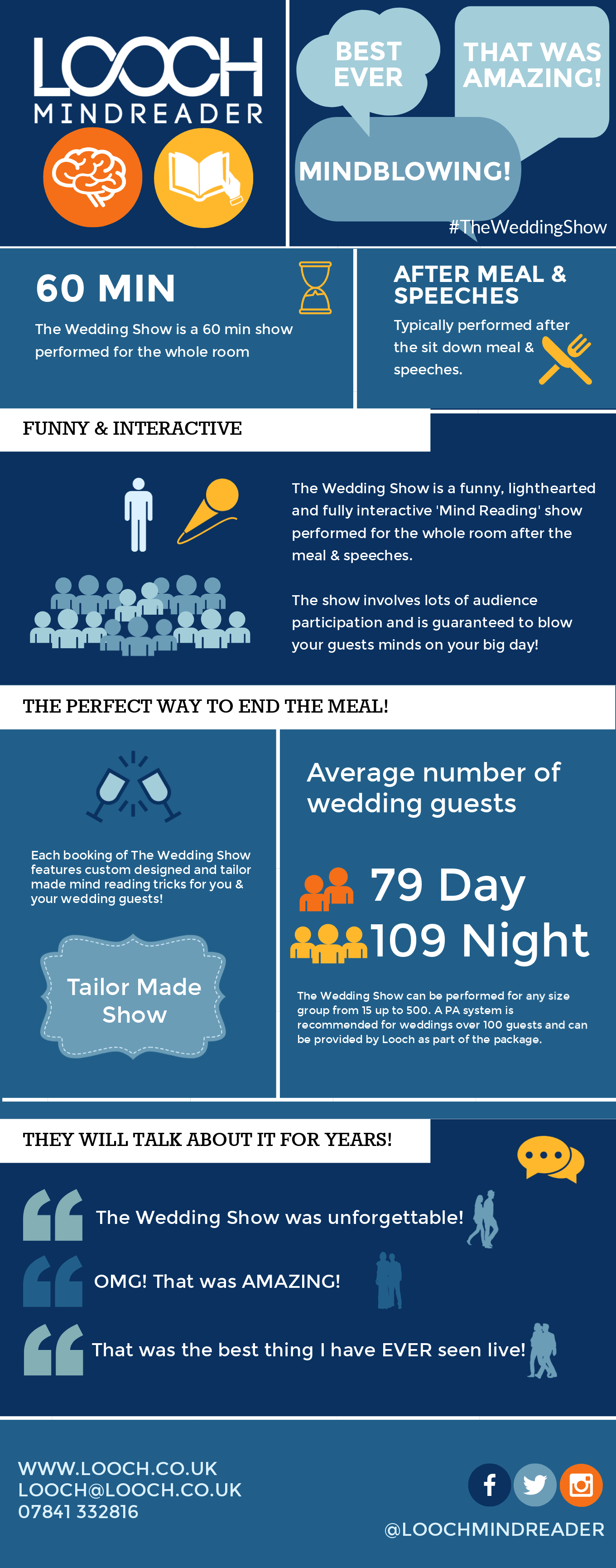 Picture of Mind Reader Infographic Explaining The Wedding Show